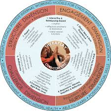 The 4 Principles of Secure Attachment are Nurture, Structure, Engagement and Challenge.